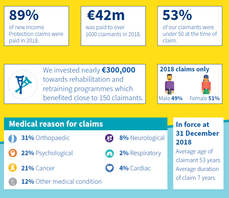 income protection claims ireland 2018