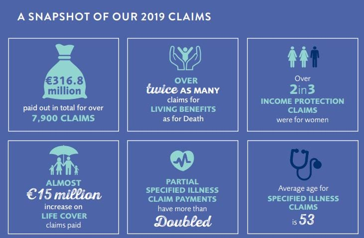 Irish Life Life Insurance Claims 2019