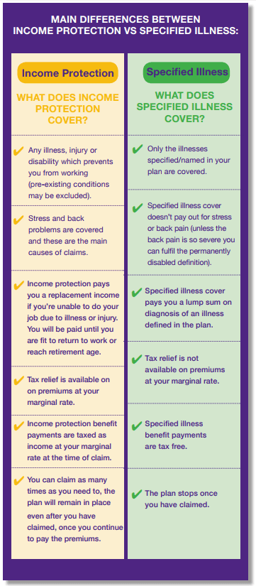 income protection versus serious illness cover comparison chart