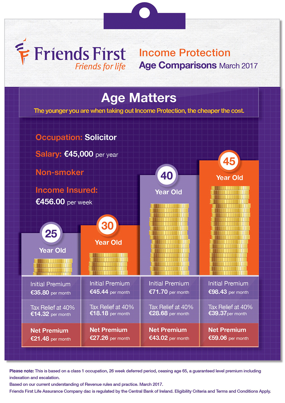Friends First Age Matters Infographic png
