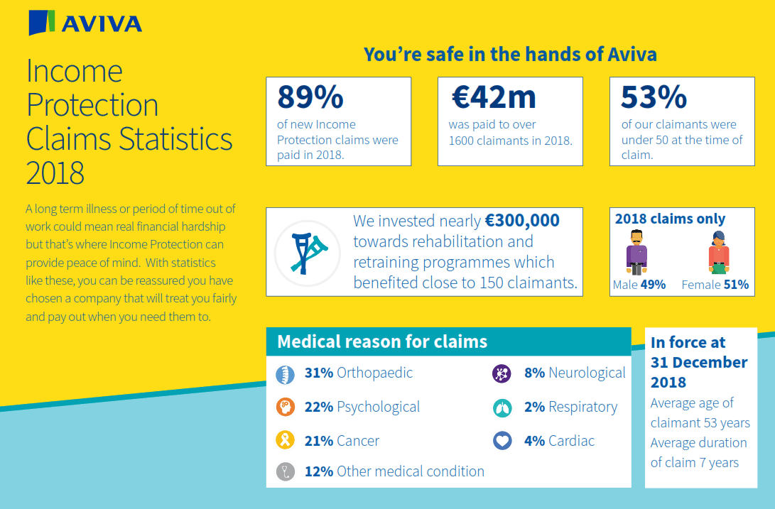 Aviva 2018 Income Protection Claims Stats