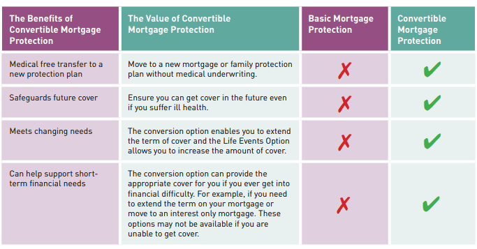 convertible mortgage protection