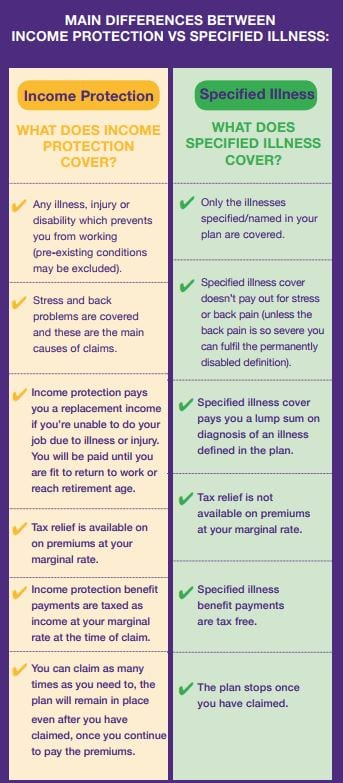 difference between income protection and serious illness cover