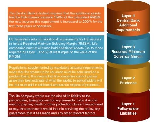 life insurance solvency requirements ireland