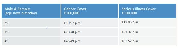 cost of cancer cover