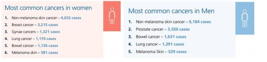 most common cancers ireland