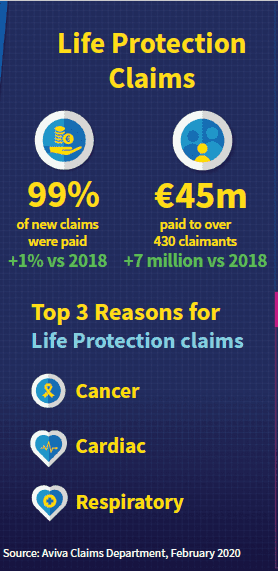 life protection claims Aviva