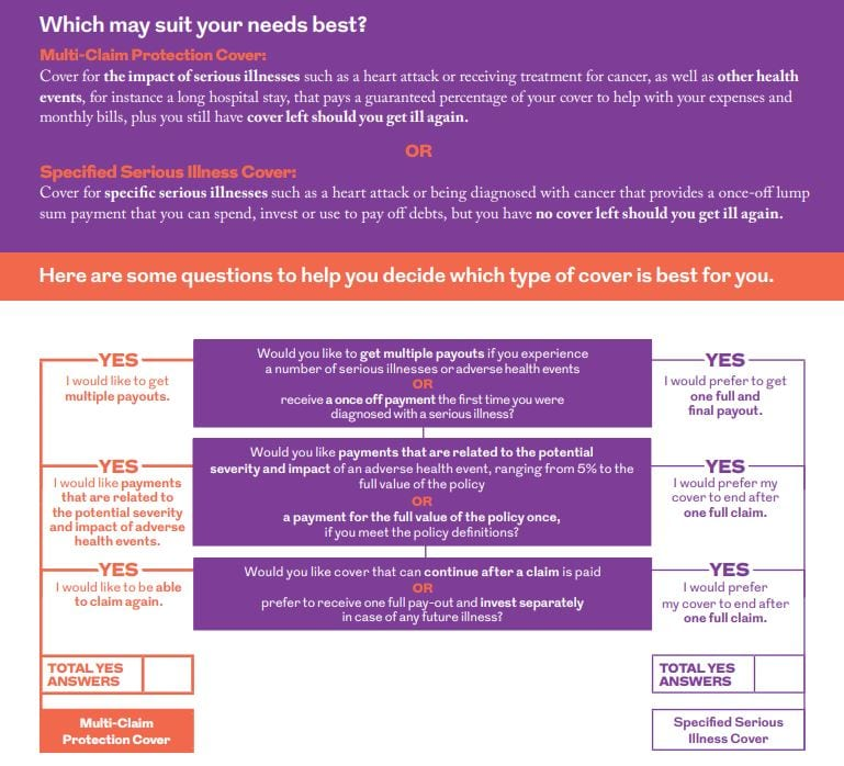 multi claim protection cover or serious illness cover benefits comparison