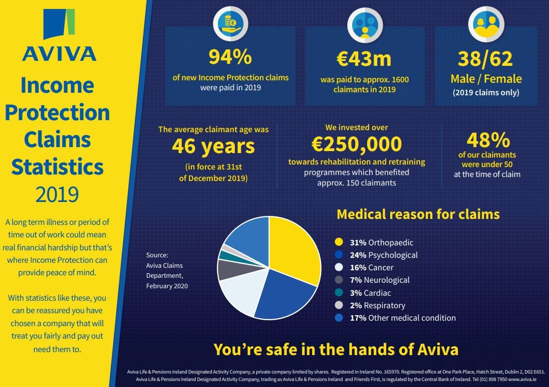 Aviva 2019 income protection Claims Statistics