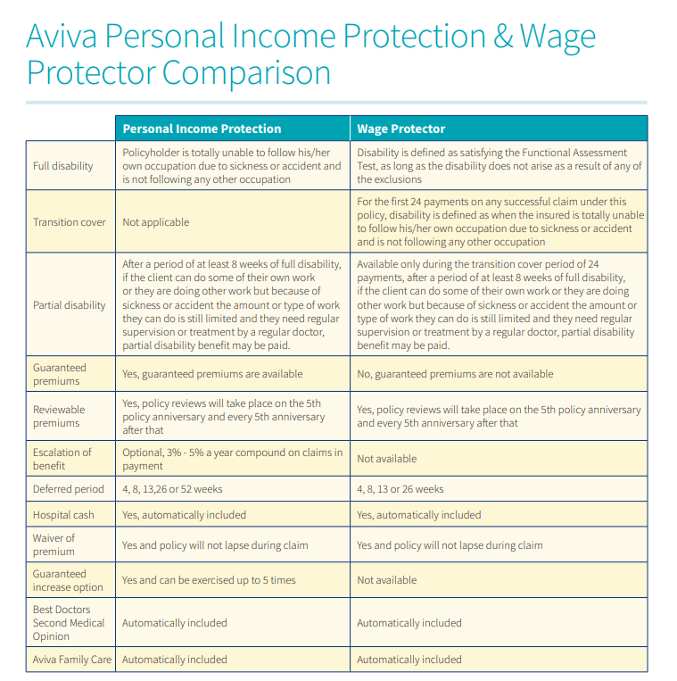 income protection v wage protector