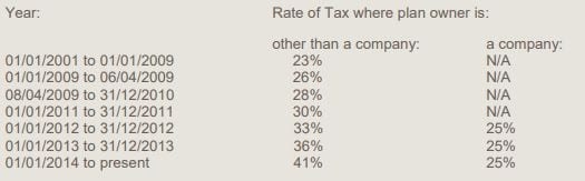 rate of exit tax in ireland since 2001