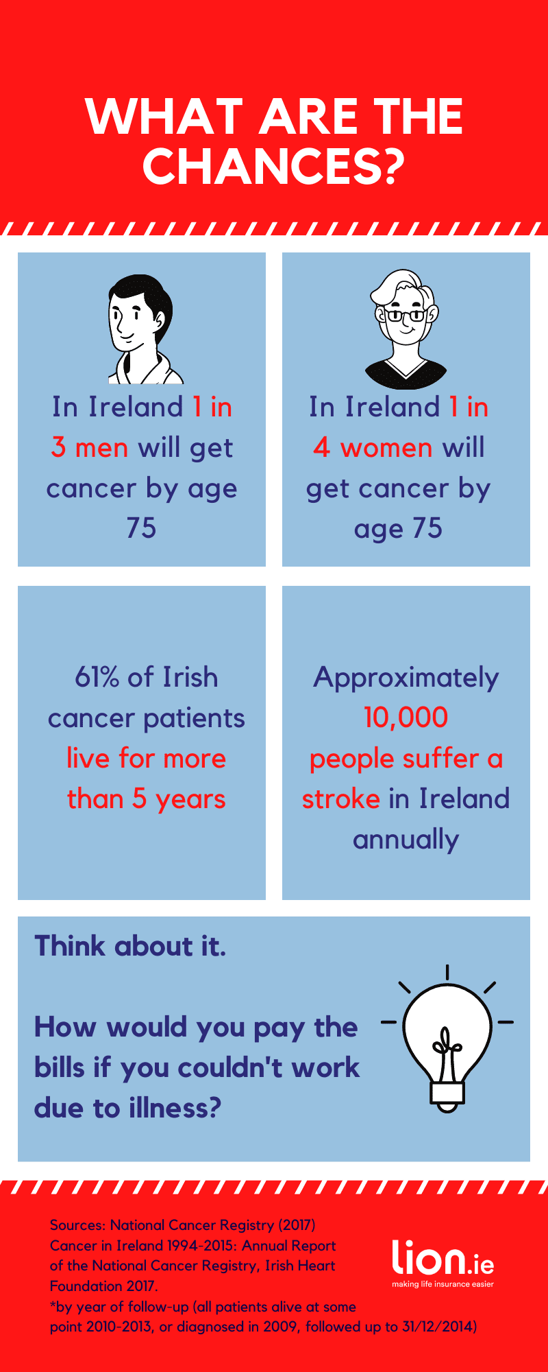 Chances of a Serious Illness Cover in Ireland (3)