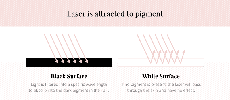 absorbtion of laser into hair on dark and light surfaces