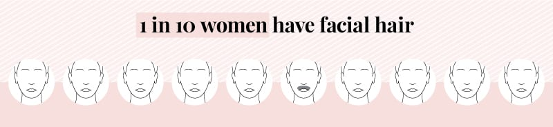 one in ten women have facial hair